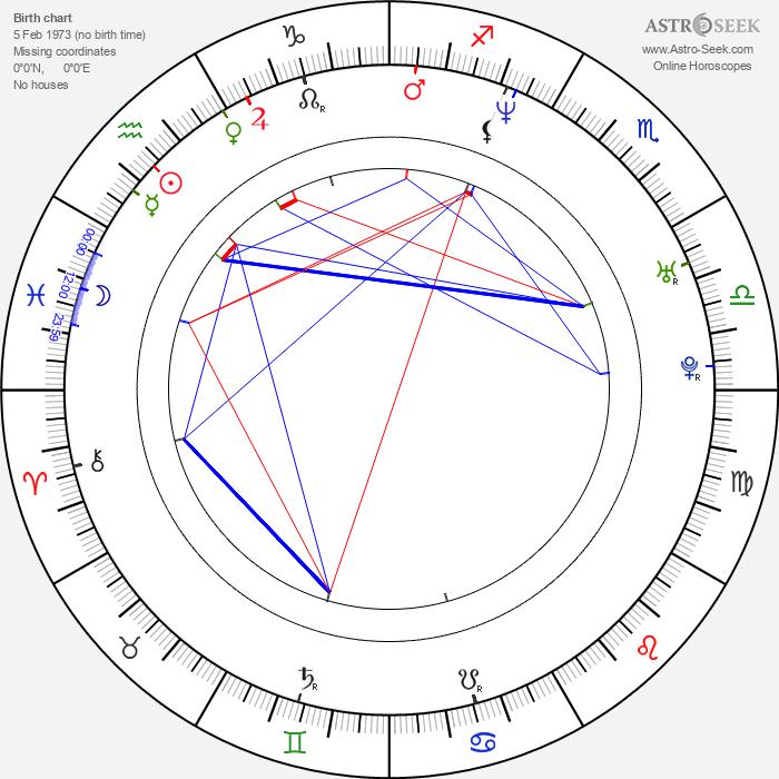 David Meunier - Astrology Natal Birth Chart