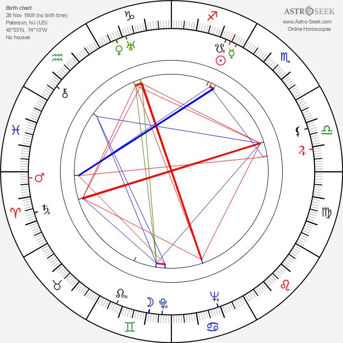 David Miller - Astrology Natal Birth Chart