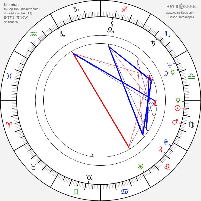 David Mirkin - Astrology Natal Birth Chart