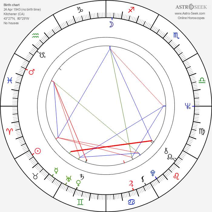 David Morrell - Astrology Natal Birth Chart
