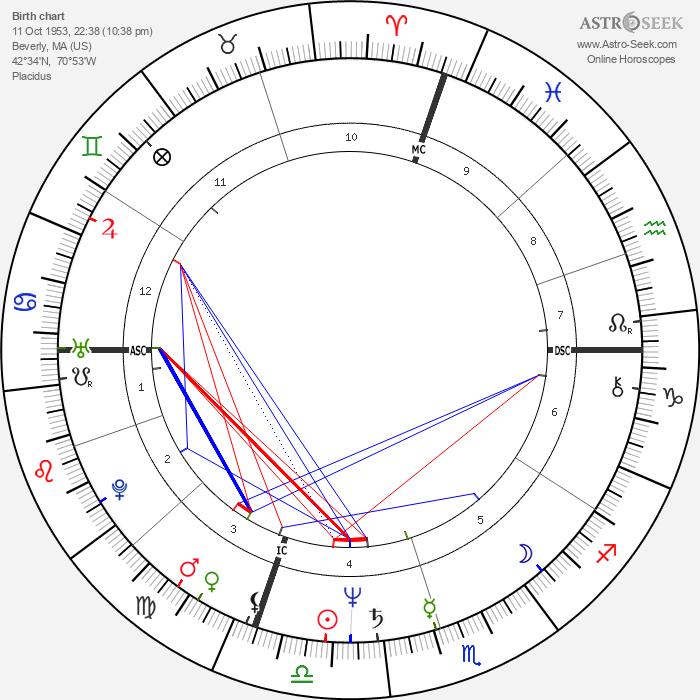 David Morse - Astrology Natal Birth Chart