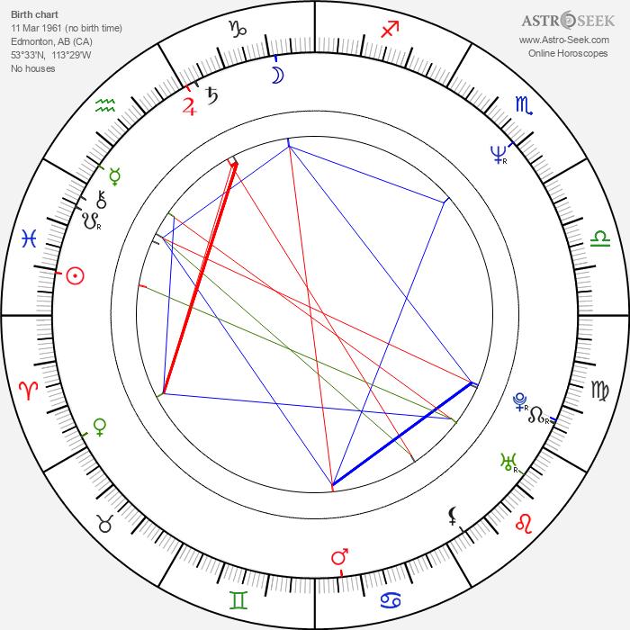 David Neale - Astrology Natal Birth Chart