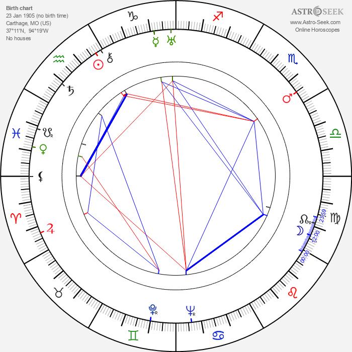 David Newell - Astrology Natal Birth Chart