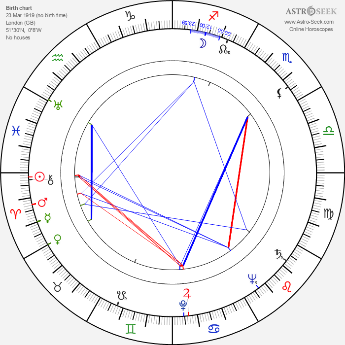 David Newhouse - Astrology Natal Birth Chart