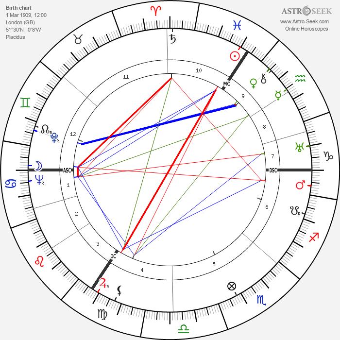 David Niven - Astrology Natal Birth Chart