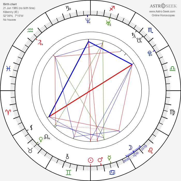 David O'Reilly - Astrology Natal Birth Chart