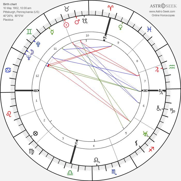 David O. Selznick - Astrology Natal Birth Chart