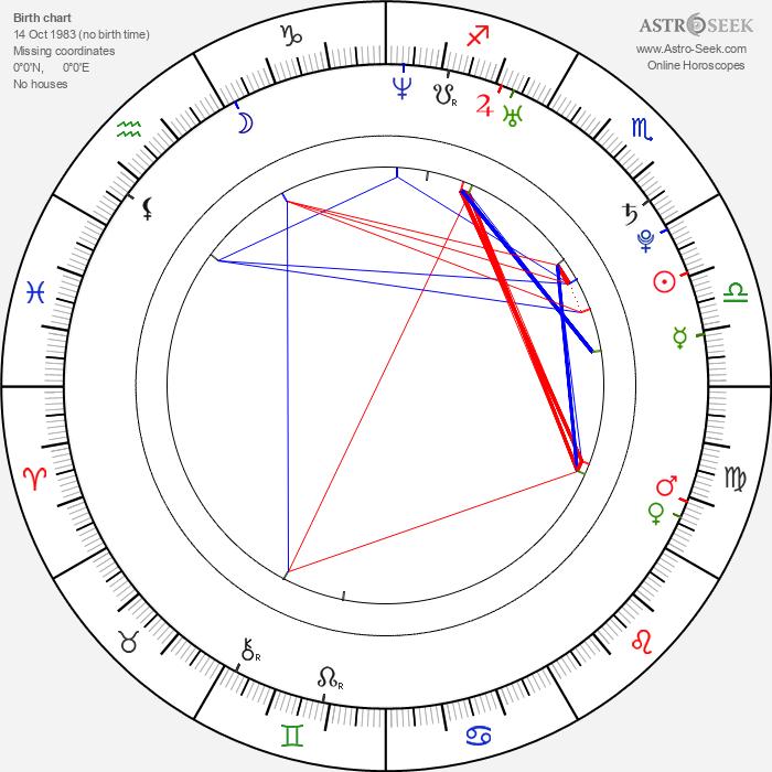 David Oakes - Astrology Natal Birth Chart