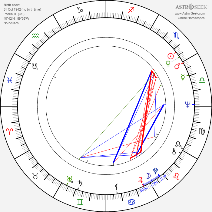 David Ogden Stiers - Astrology Natal Birth Chart