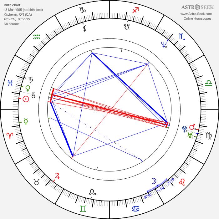 David Orth - Astrology Natal Birth Chart