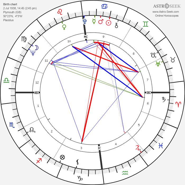 David Owen - Astrology Natal Birth Chart