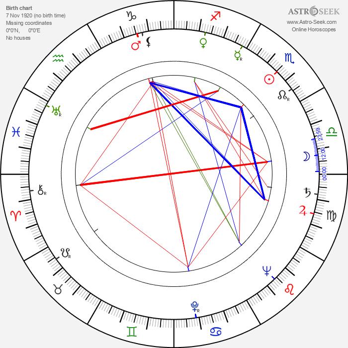 David Oxley - Astrology Natal Birth Chart