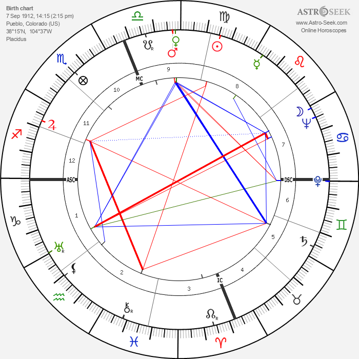 David Packard - Astrology Natal Birth Chart