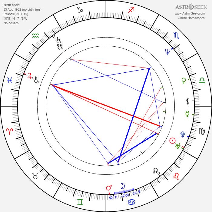 David Packer - Astrology Natal Birth Chart