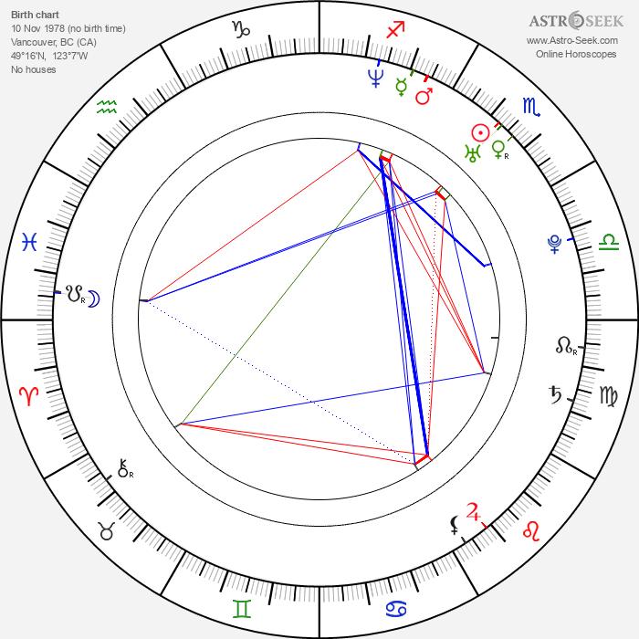 David Paetkau - Astrology Natal Birth Chart