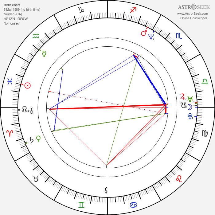 David Palffy - Astrology Natal Birth Chart