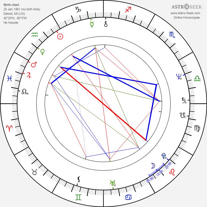 David Patrick Kelly - Astrology Natal Birth Chart