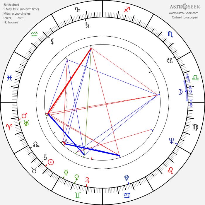 David Perlov - Astrology Natal Birth Chart
