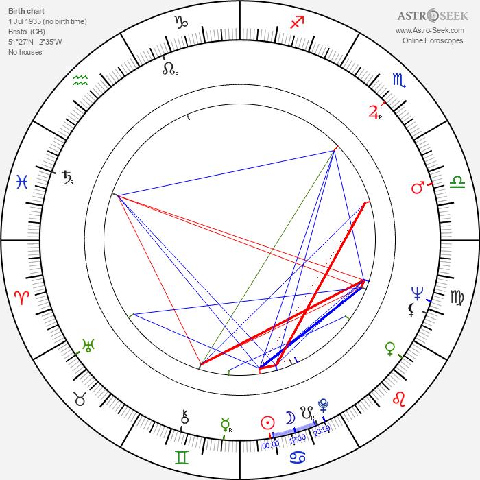 David Prowse - Astrology Natal Birth Chart