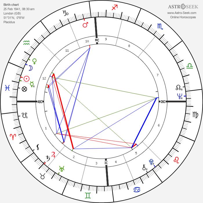 David Puttnam - Astrology Natal Birth Chart