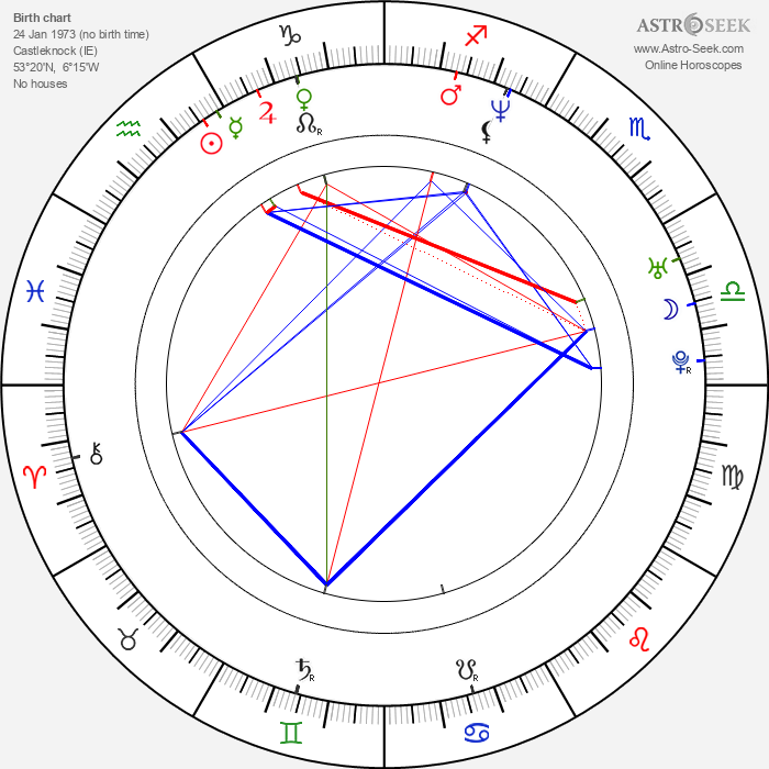 David Quinlan - Astrology Natal Birth Chart