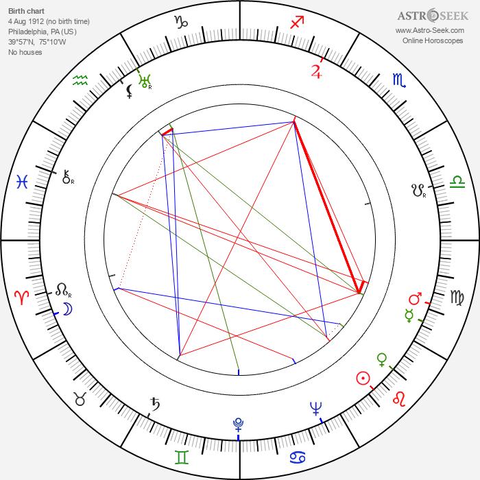 David Raksin - Astrology Natal Birth Chart