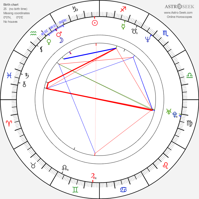 David Rath - Astrology Natal Birth Chart