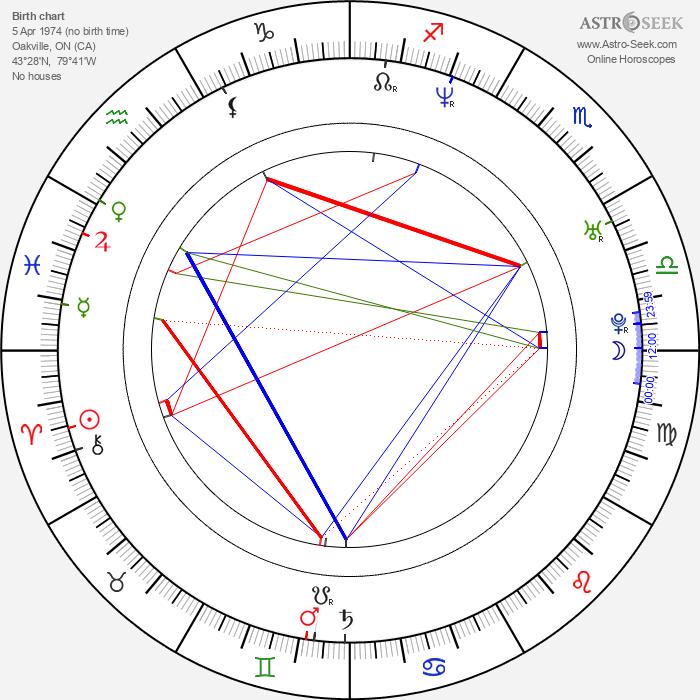 David Richmond-Peck - Astrology Natal Birth Chart