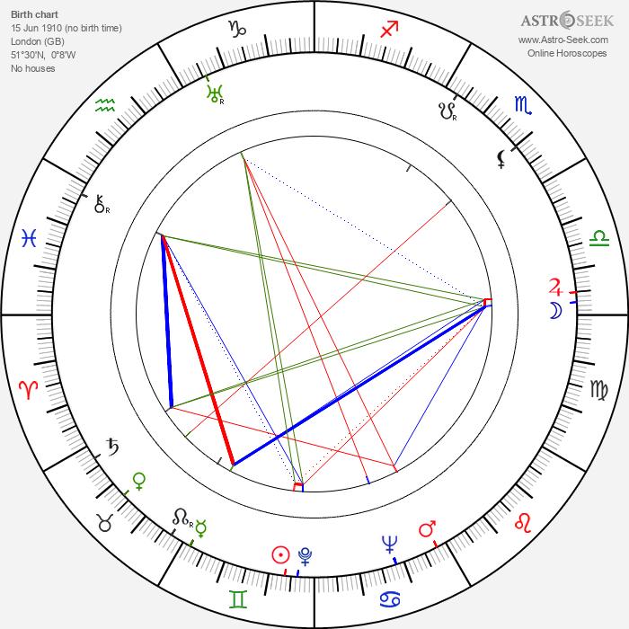 David Rose - Astrology Natal Birth Chart