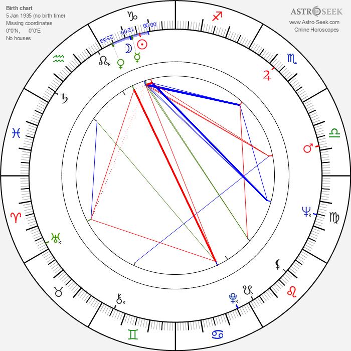 David Ryall - Astrology Natal Birth Chart