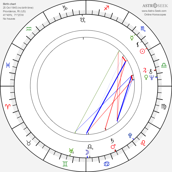 David S. Ward - Astrology Natal Birth Chart