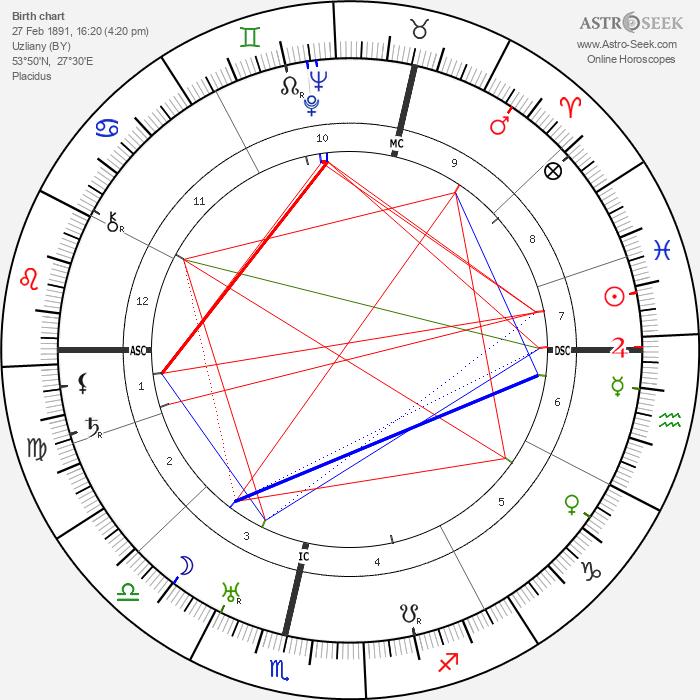 David Sarnoff - Astrology Natal Birth Chart