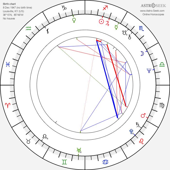 David Schmoeller - Astrology Natal Birth Chart