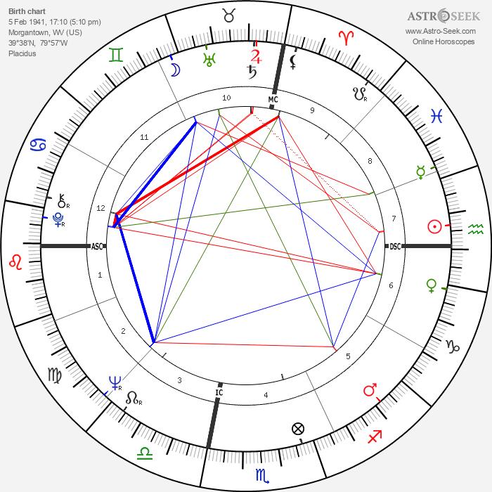 David Selby - Astrology Natal Birth Chart