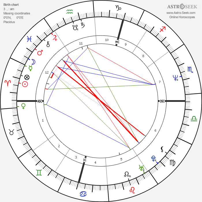 David Shark - Astrology Natal Birth Chart