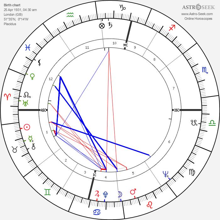 David Shepherd - Astrology Natal Birth Chart