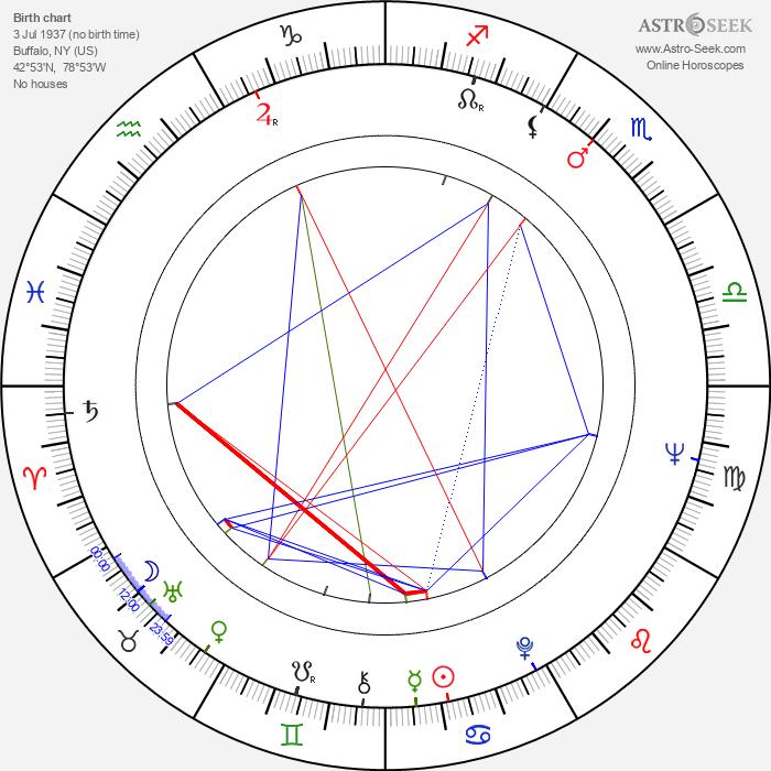 David Shire - Astrology Natal Birth Chart