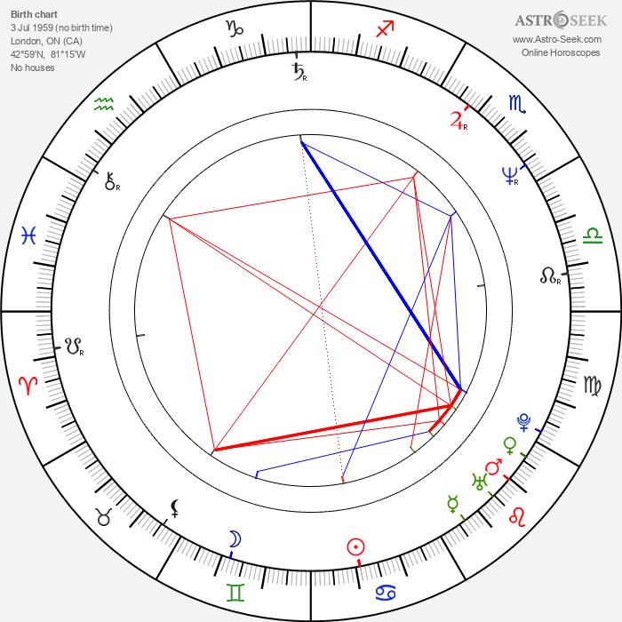 David Shore - Astrology Natal Birth Chart