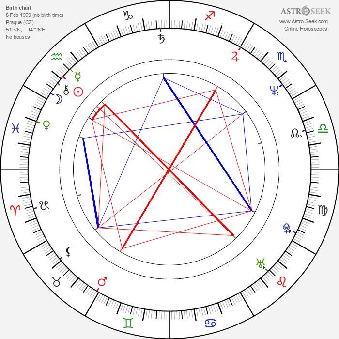 David Smoljak - Astrology Natal Birth Chart