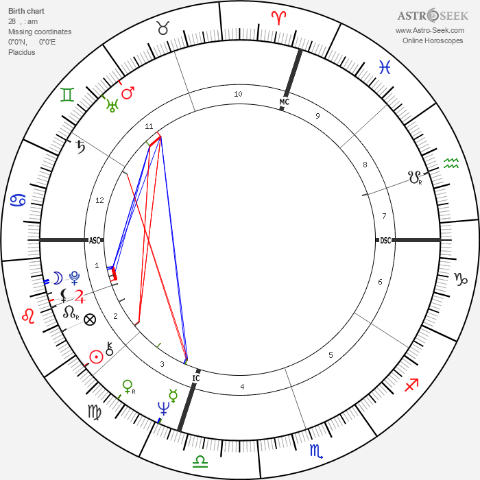David Soul - Astrology Natal Birth Chart