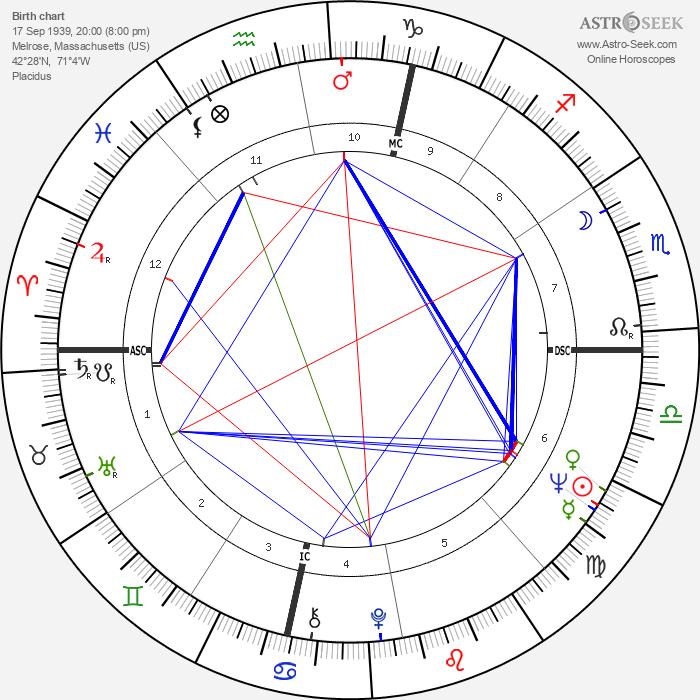 David Souter - Astrology Natal Birth Chart