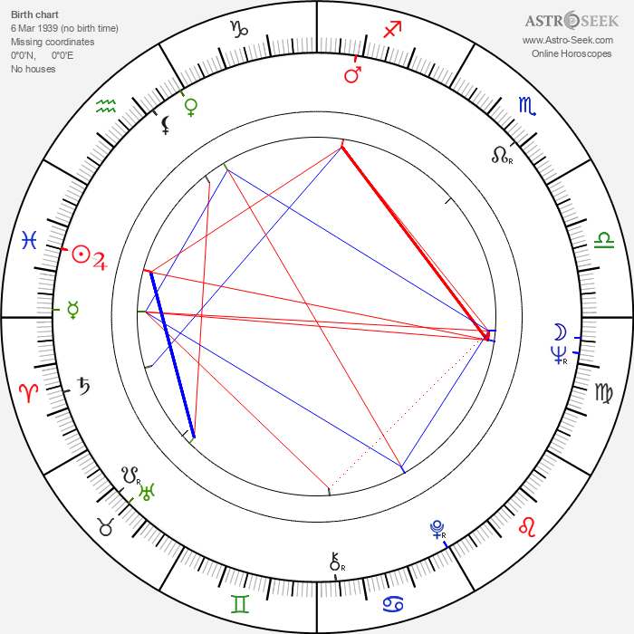 David Spielberg - Astrology Natal Birth Chart