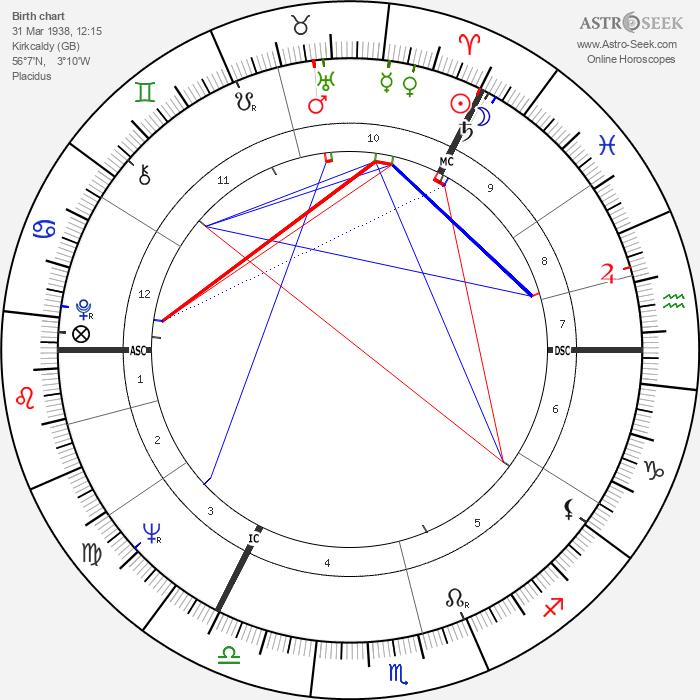 David Steel - Astrology Natal Birth Chart