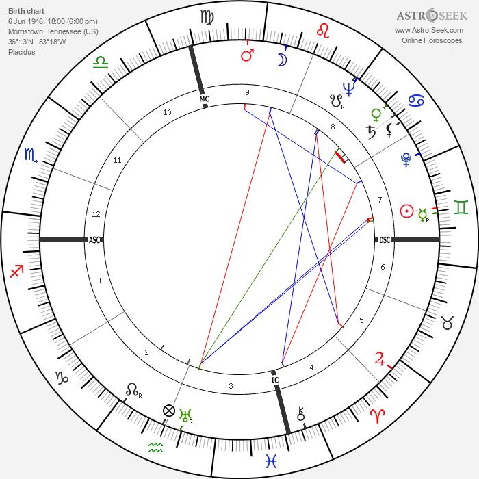 David Stuart Peoples - Astrology Natal Birth Chart