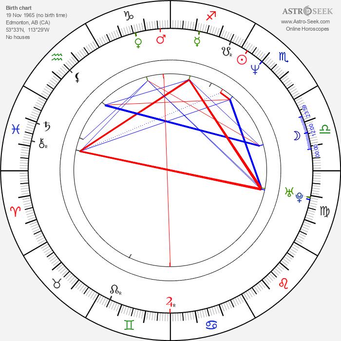 David Stuart - Astrology Natal Birth Chart