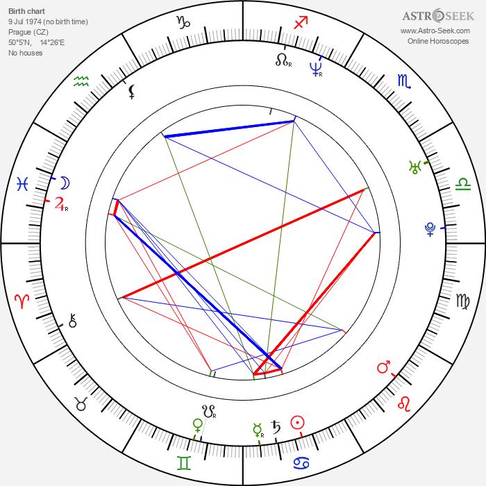 David Súkup - Astrology Natal Birth Chart