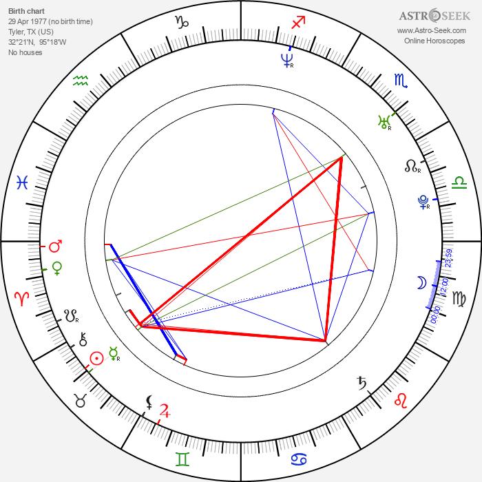 David Sullivan - Astrology Natal Birth Chart