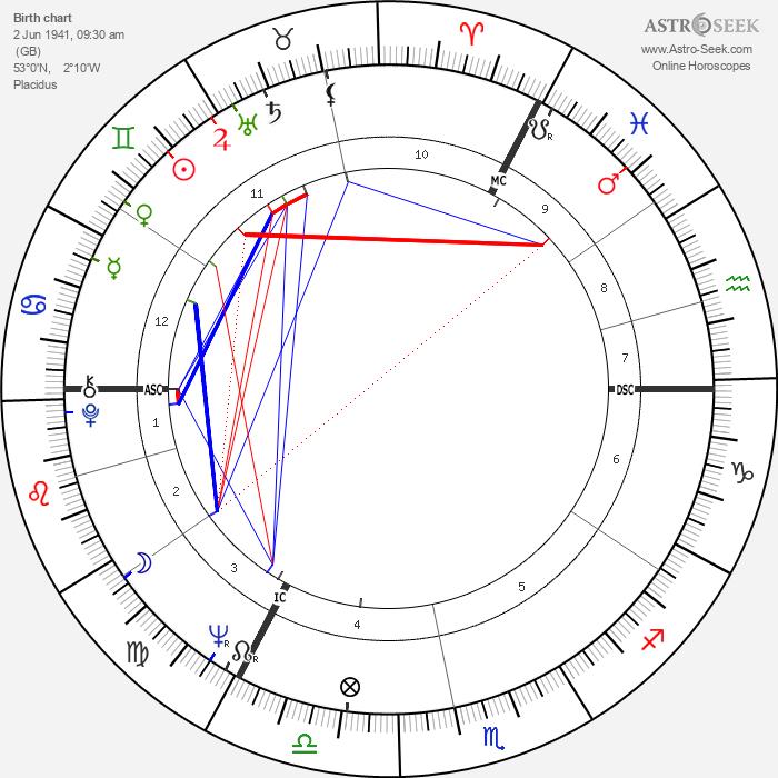 David Sumberg - Astrology Natal Birth Chart