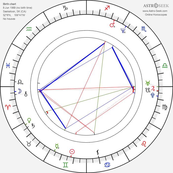 David Sutcliffe - Astrology Natal Birth Chart
