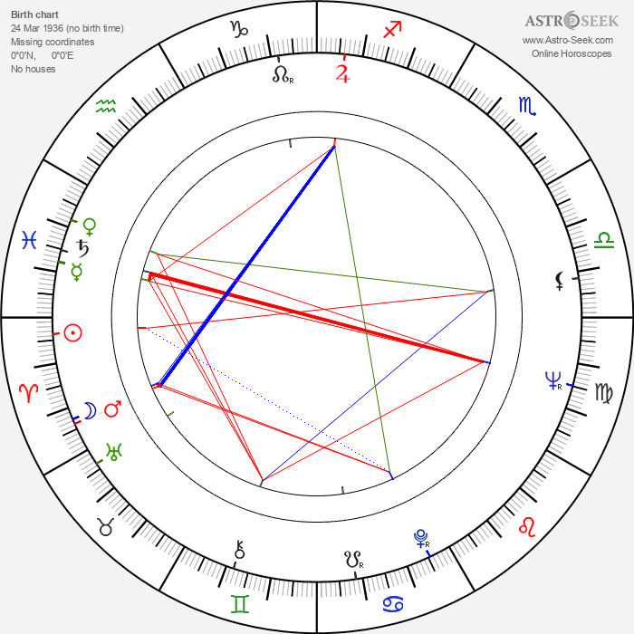 David Suzuki - Astrology Natal Birth Chart